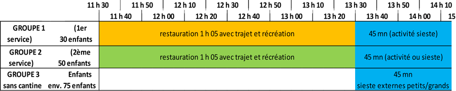 Organisation rythmes scolaires école maternelle